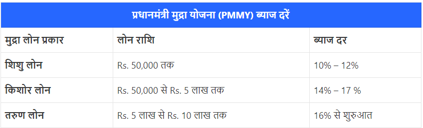 Pradhan Mantri Mudra Yojana Loan Kaise Le प्रधानमंत्री मुद्रा योजना लोन कैसे ले